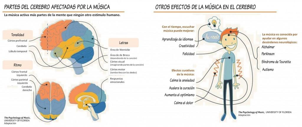 zona musical com: