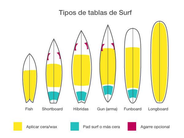 SURF: PRIMERAS EXPERIENCIAS